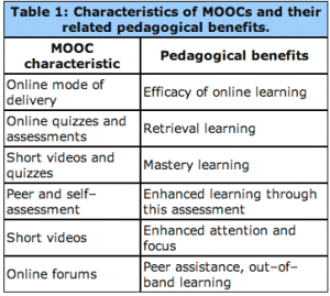 Characteristics of MOOC's