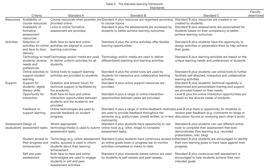 Blended learning framework