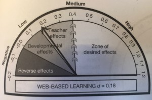 Effecti size web-based learning