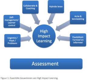 Model High impact learning