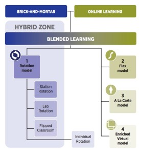 Modellen blended learning