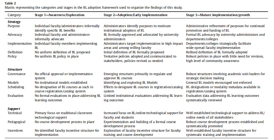 Stages implementation blended learning