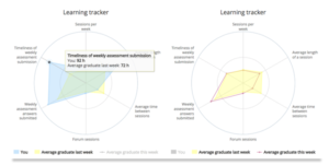 Learning tracker