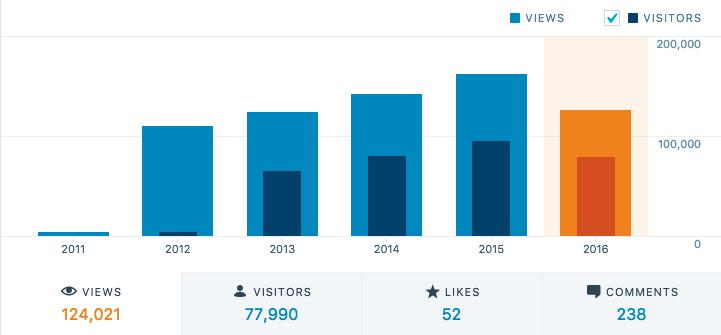 Statistieken blog