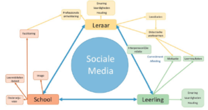 Conceptueel model praktijkboek sociale media in de klas