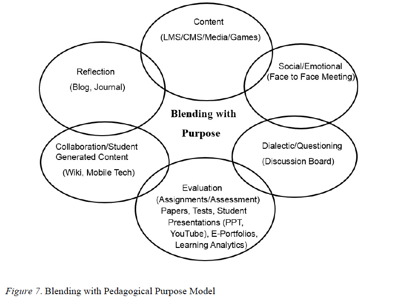 Theories and frameworks for online education: Seeking an integrated model