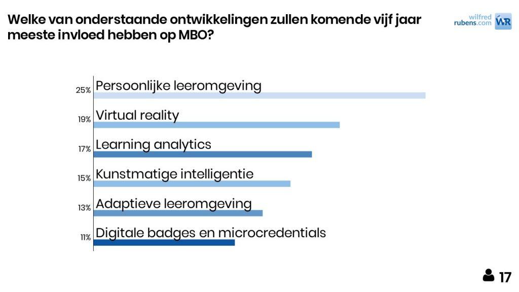 Invloedrijke technologische trends mbo 221117