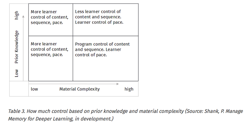 Tabel learner control