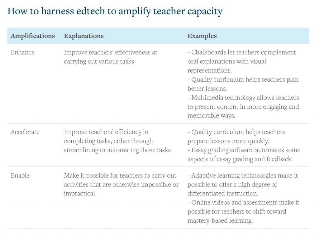 framework potentie leertechnologie