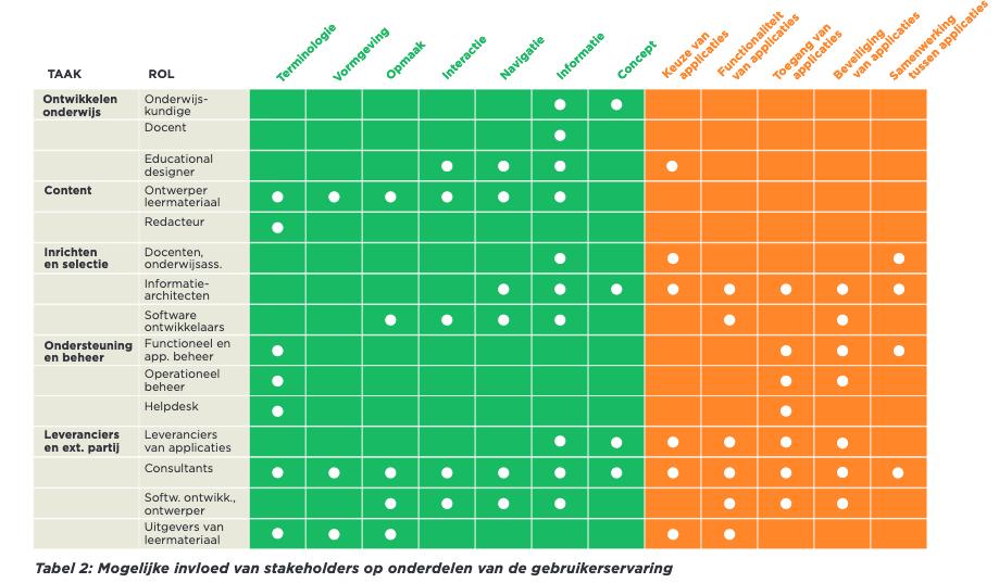 Mogelijke invloed van stakeholders op onderdelen van de gebruikerservaring