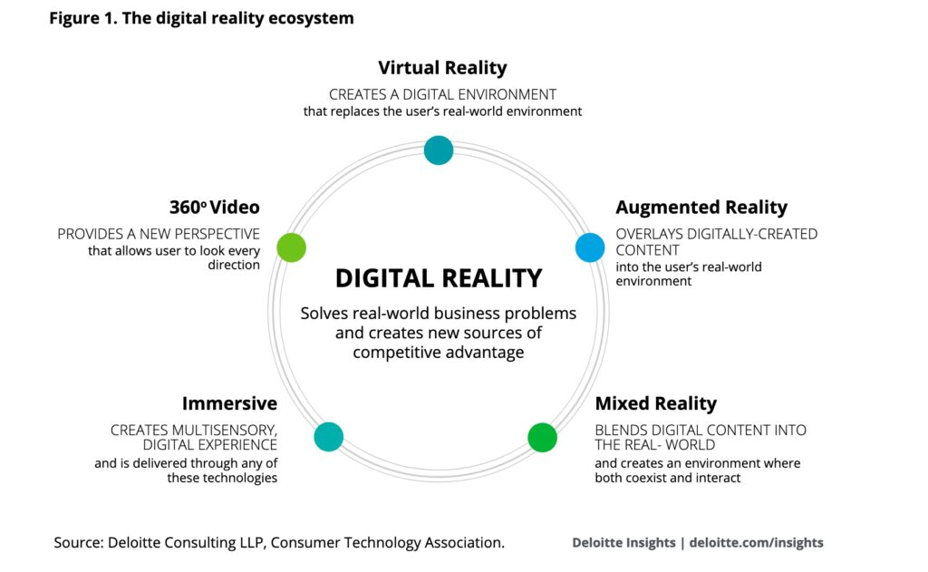 digital realitu ecosystem
