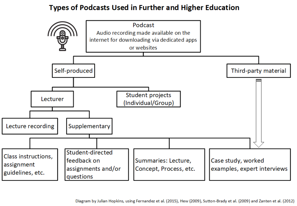 Diagram podcast