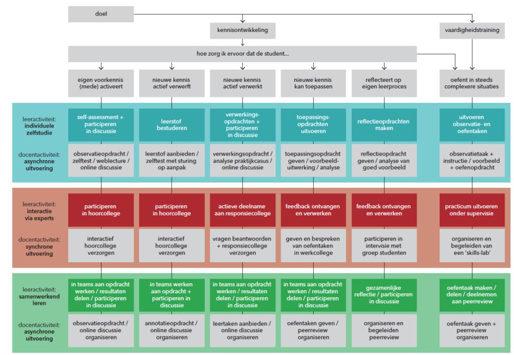 Keuzediagram (online) leerpraiktijken